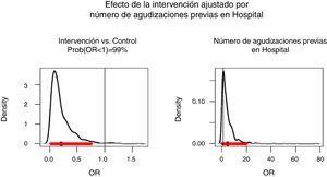 Efecto de la intervención ajustado por número de agudizaciones previas hospitalarias.