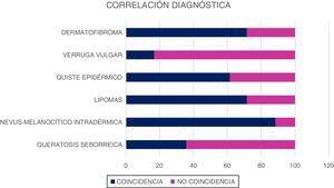 Correlación diagnóstica.