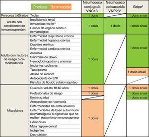 Guía de vacunación frente a la neumonía adquirida en la comunidad (NAC) en el adulto. Se establecen indicaciones prioritarias (sombreadas en verde) y recomendables (sombreadas en naranja).Ver texto para más especificaciones. ENI: enfermedad neumocócica invasora. * Aunque la VNP23 no proporciona protección demostrada frente a la NAC, en los casos en que se considere igualmente su administración como parte de una pauta secuencial, buscando una protección global frente a cualquier forma de enfermedad neumocócica y no solo frente a la neumonía, VNC13 se administrará en primer lugar. VNP23 se podrá administrar al menos 8 semanas después. Para pacientes previamente vacunados con VNP23, esperar 1 año para administrar VNC13. ** Incluida la originada por la infección de VIH, por fármacos, en los receptores de trasplantes, u otras causas de inmunosupresión o inmunodeficiencia. # La vacuna de la gripe debe administrarse únicamente durante la estación de gripe y repetirse cada año. Por el contrario, la vacuna antineumocócica puede administrarse en cualquier momento del año.