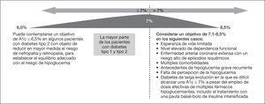 Objetivos de control glucémico recomendados para las personas con diabetes. Adaptada de referencia 5 con permiso.