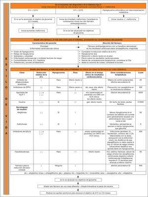 lgoritmo del abordaje de la hiperglucemia en la diabetes mellitus tipo 2 (DM2). Adaptada de la GPC de la Canadian Diabetes Association16 con permiso.