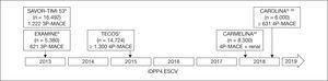 Desarrollo en el tiempo de los estudios de seguridad cardiovascular (ESCV) de los inhibidores de la dipeptidil peptidasa 4 (iDPP4). Las fechas representan los tiempos estimados de fnalización según ClinicalTrials.gov. MACE: major adverse cardiovascular event.