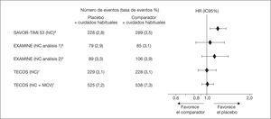 Datos de hospitalización por insufciencia cardíaca (hIC) e insufciencia cardíaca + MCV (muerte cardiovascular) en los estudios de seguridad cardiovascular con saxagliptina, alogliptina y sitagliptina. HR: hazard ratio; IC95%: intervalo de confanza del 95%.