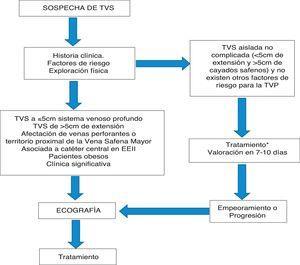 Algoritmo diagnóstico de la trombosis venosa superficial. TVP: trombosis venosa profunda; TVS: trombosis venosa superficial. Modificado de Lozano et al.11.