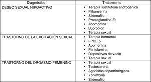 Tratamientos de las disfunciones sexuales femeninas.