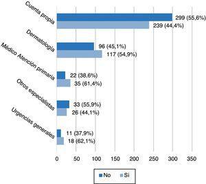 Cumplimiento de los criterios de derivación según la procedencia de los pacientes.