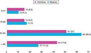 Distribución por edad y sexo de los pacientes atendidos en el Servicio de Urgencias dermatológicas. Número y porcentaje de pacientes, expresado como n.° (%). Valores porcentuales expresados sobre el total de pacientes asistidos.