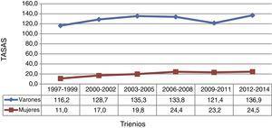 Tasas de incidencia estandarizadas a población europea de los tumores relacionados con el tabaco en el Área de Salud de León (1997-2014) y por sexo.