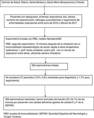 Diagrama de flujos de pacientes y espirometrías realizadas.