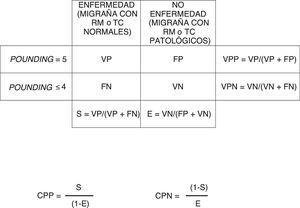 Esquema seguido en la obtención de parámetros de validez de la regla nemotécnica POUNDing. CPN: cociente de probabilidad negativo; CPP: cociente de probabilidad positivo; E: especificidad; FN: falsos negativos; FP: falsos positivos; RM: resonancia magnética; S: sensibilidad; TC: tomografía computarizada; VN: verdaderos negativos; VP: verdaderos positivos; VPN: valor predictivo negativo; VPP: valor predictivo positivo.