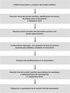 Esquema metodológico del proceso utilizado durante el documento.Este esquema muestra las distintas fases metodológicas que se han llevado a cabo a lo largo del proceso para la elaboración del documento.
