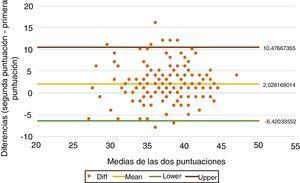 Análisis Bland-Altman de la primera y segunda medición del DSa.Diff: diferencia; lower: límite inferior; mean: media; upper: límite superior.