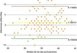 Análisis Bland-Altman entre las puntuaciones del DSa y el DSs.Diff: diferencia; lower: límite inferior; mean: media; upper: límite superior.