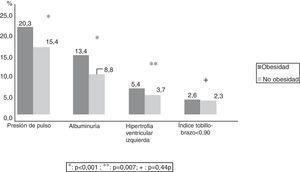 Prevalencia de lesión de órgano subclínica en obesos frente a no obesos.