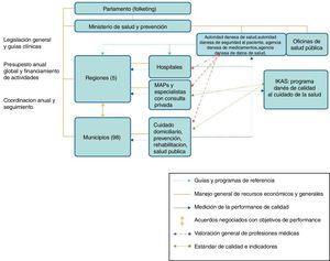 Organización del sistema sanitario danés. Fuente: Denmark?: International Health Care System Profiles [Internet]12.