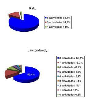 Distribución porcentual de actividades de la vida diaria en pacientes independientes.