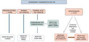 Criterios de seguimiento de la guía europea de HTA en función de las cifras de PA.