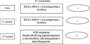 Algoritmo de tratamiento propuesto por la guía europea3. ARA-II: antagonista de receptores AT1 de la angiotensina II; HTA: hipertensión arterial; IECA: inhibidores del sistema de conversión de la angiotensina.