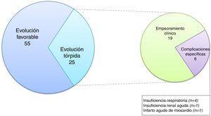 Características evolutivas de los pacientes internados por NAC de bajo riesgo durante la hospitalización.