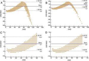 Gráficos Bland-Altman que muestran las diferencias en la estimación del filtrado mediante las distintas ecuaciones por sexo. A) Mujer BIS1 vs. CKD-EPI. B) Hombre; BIS1 vs. CKD-EPI. C) Mujer; BIS1 vs. CKD-EPI; FGe menor de 60mL/min/1,73m2. D) Hombre; BIS1 vs. CKD-EPI; FGe menor de 60mL/min/1,73m2. Todos los datos se expresan en mL/min/1,73m2. Dentro de las opciones del método Bland-Altman se ha elegido contrastar la diferencia BIS1 vs. CKD-EPI contra el valor en el eje X de FGe calculado con CKD-EPI.
