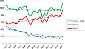 Número de fallecimientos por asma en España: 1990-2015 con líneas de tendencia.