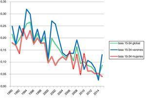 Tasas de mortalidad por asma entre 15-34 años en España: 1990-2015.
