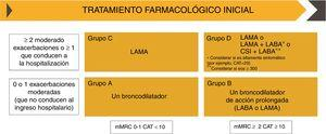 Tratamiento farmacológico inicial según el documento GOLD 2019. CopyRight de la Global Strategy for diagnosis, Management and Prevention of COPD 2019©. CAT: del inglés; CSI: corticosteroides inhalados; COPD Assessment Test; LABA: agonista β2 adrenérgico de larga duración; LAMA: antimuscarínico de larga duración; mMRC: escala modificada de disnea del Medical Research Council.