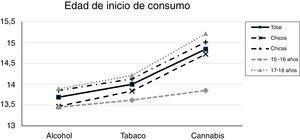 Edad de inicio en el consumo de los principales tóxicos.