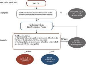 Diagrama de flujo para el diagnóstico de dolor neuropático. Adaptada de Alcántara Montero10.