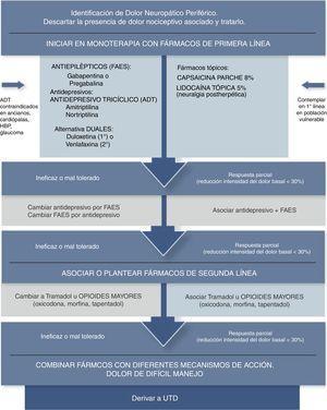 Algoritmo analgésico de dolor neuropático periférico en Atención Primaria Adaptada de Alcántara Montero10.UTD: Unidad de Tratamiento del Dolor.