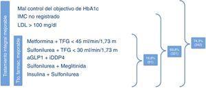 Porcentajes de tratamientos (integral y farmacológico) mejorables.