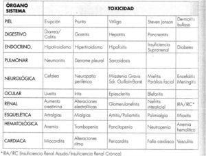 Resumen de toxicidades según órganos y sistemas. Fuente: Tomado de Antón5. Reproducido con autorización del editor.