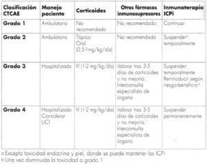 Tratamiento genérico de los efectos adversos inmunorrelacionados. Fuente: Tomado de Antón15. Reproducido con autorización del editor.