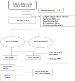 Diagrama de flujo con la selección de la muestra. MAPA: monitorización ambulatoria de la presión arterial; PAC: determinación de la presión arterial en consulta.