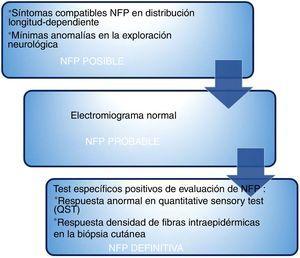 [CS1]Algoritmo de los grados de certeza de NFP atendiendo a la clínica y las exploraciones complementarias. Fuente: Gondim et al.7.