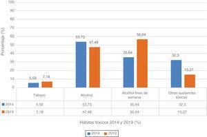 Diferencias de hábitos tóxicos entre 201413 y 2019.