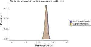 Distribuciones posteriores de la prevalencia de burnout.