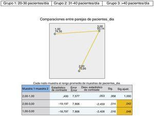 Resultados sobre la valoración de la formación sobre VG con respecto al número de pacientes/día.