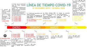 Cronología de eventos COVID-19. Eventos relevantes ocurridos durante la pandemia de COVID-19 en el mundo. Fuente: Elaboración propia de los autores de acuerdo con la información recopilada de la OMS9.
