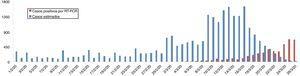 Casos estimados de COVID-19 por fecha de inicio de los síntomas y casos positivos por RT-PCR, por fecha de diagnóstico. Comunidad autónoma de Euskadi, del 1 de febrero al 26 de marzo de 2020.