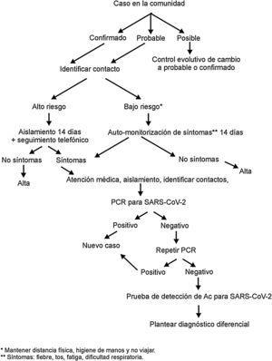 Propuesta de organización del seguimiento de contactos en la infección por SARS-CoV-2.