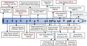 Grandes epidemias de la historia.