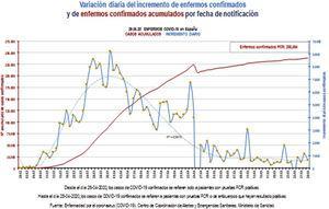 Evolución de la variación del incremento de enfermos por la COVID-19 en España.