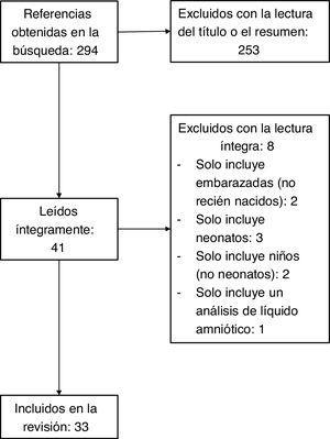 Diagrama de flujo de la selección de artículos.