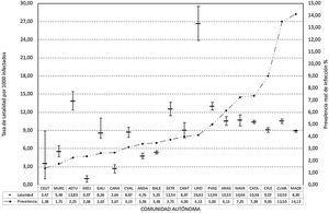 Distribución de las prevalencias de infección (PR-I) estimadas y las tasas de letalidad por 1.000 infectados con el intervalo de confianza del 95%, por CC.AA.