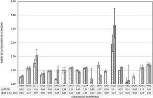 Razón estandarizada de letalidad (REL) global y en aquellos de 65años o más, por CC.AA.