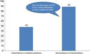 Características de los casos detectados de infección por SARS-CoV-2 en las prisiones de Cataluña (14 de marzo a 31 de agosto de 2020).