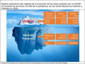 Modelo explicativo tipo iceberg de la evolución de los casos posibles por la COVID-19 durante los primeros 70 días de la pandemia, en las zonas básicas de Andorra y Calanda (n=359) *Hasta el 15 de mayo solo se disponía de PCR a nivel hospitalario en el sector sanitario de Alcañiz, Aragón.