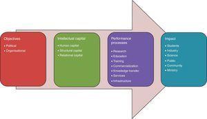 Model intellectual capital reporting for Austrian universities.