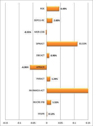 Diferencias de medias de los determinantes utilizados para medir la solvencia. APRACR (activos ponderados por riesgo): activos ponderados por riesgo respecto del activo remunerado. DEPCLI-RC (depósitos de clientes): incremento de depósitos de los clientes, ajustado por el incremento de la renta per cápita. DPNACT (débitos en pasivos negociables): débitos en pasivos negociables sobre activo. FPAPR: fondos propios respecto de activos ponderados por riesgo. INVINMO3-ACT (exposición al sector inmobiliario): incremento del conjunto de las 3 cuentas en que contabilizan las inversiones inmobiliarias respecto al activo. Fuente: Elaboración propia.